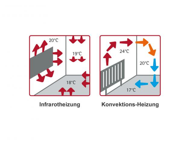 Elbo-Therm Standard Metall-Heizung